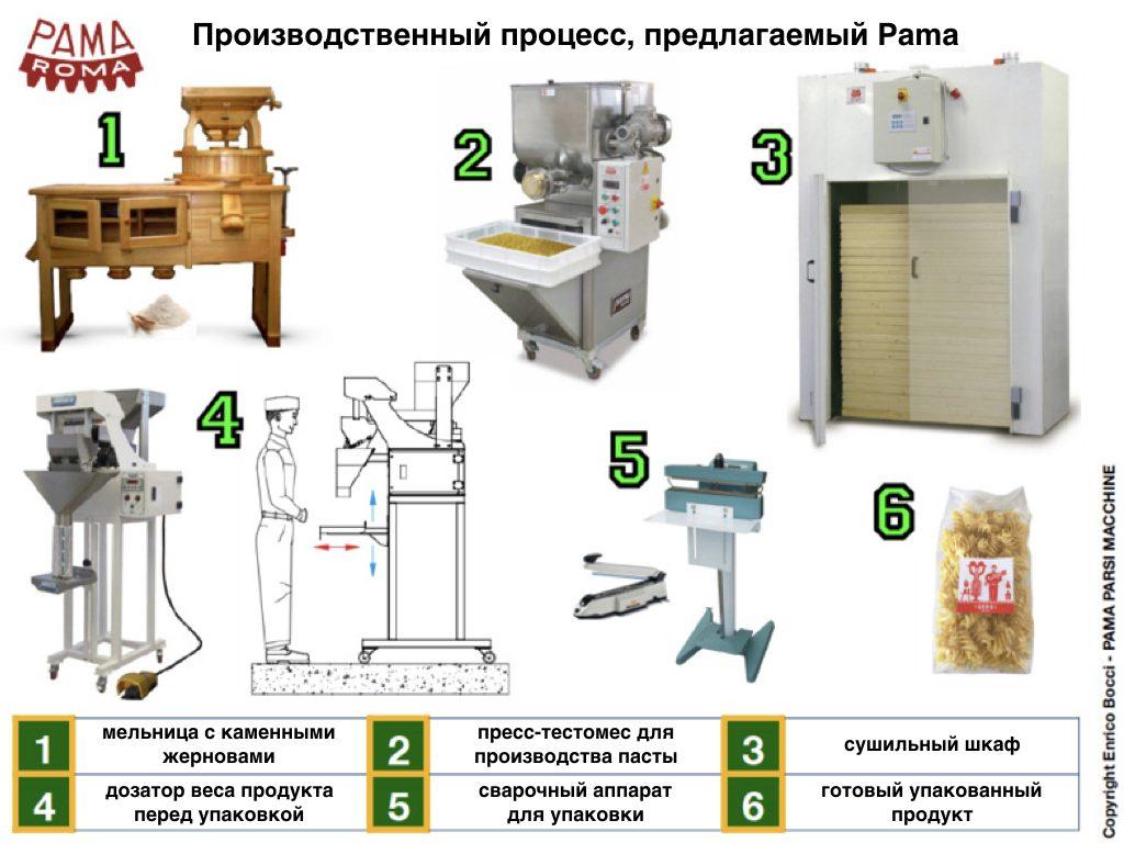 Производство сухих макаронных изделий на частных хозяйствах